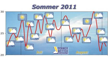 2011-06-18-langfrist-sommer-420