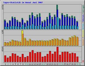 statistik_200706