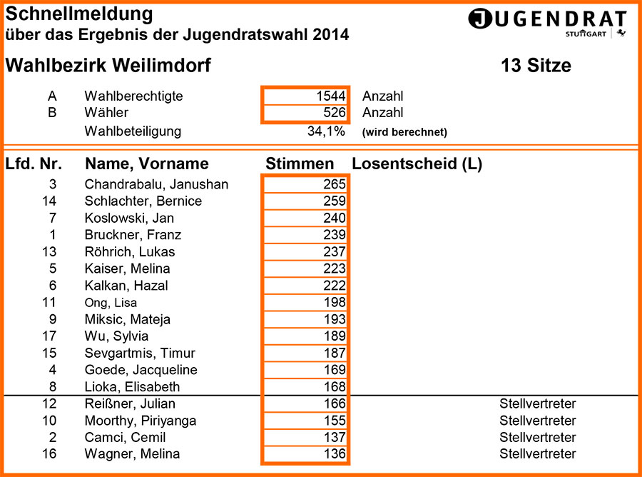 weilimdorf_ergebnis-jugendratswahl-2014