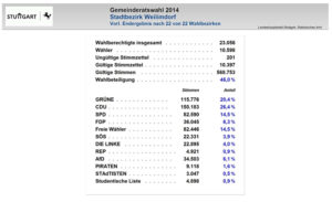 weilimdorfwahl2014